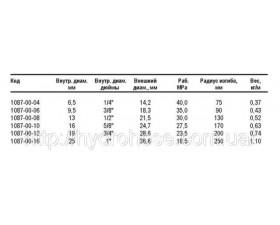 Рукав высокого давления для работы в тяжелых условиях, 40-16,5 МПа; 1087